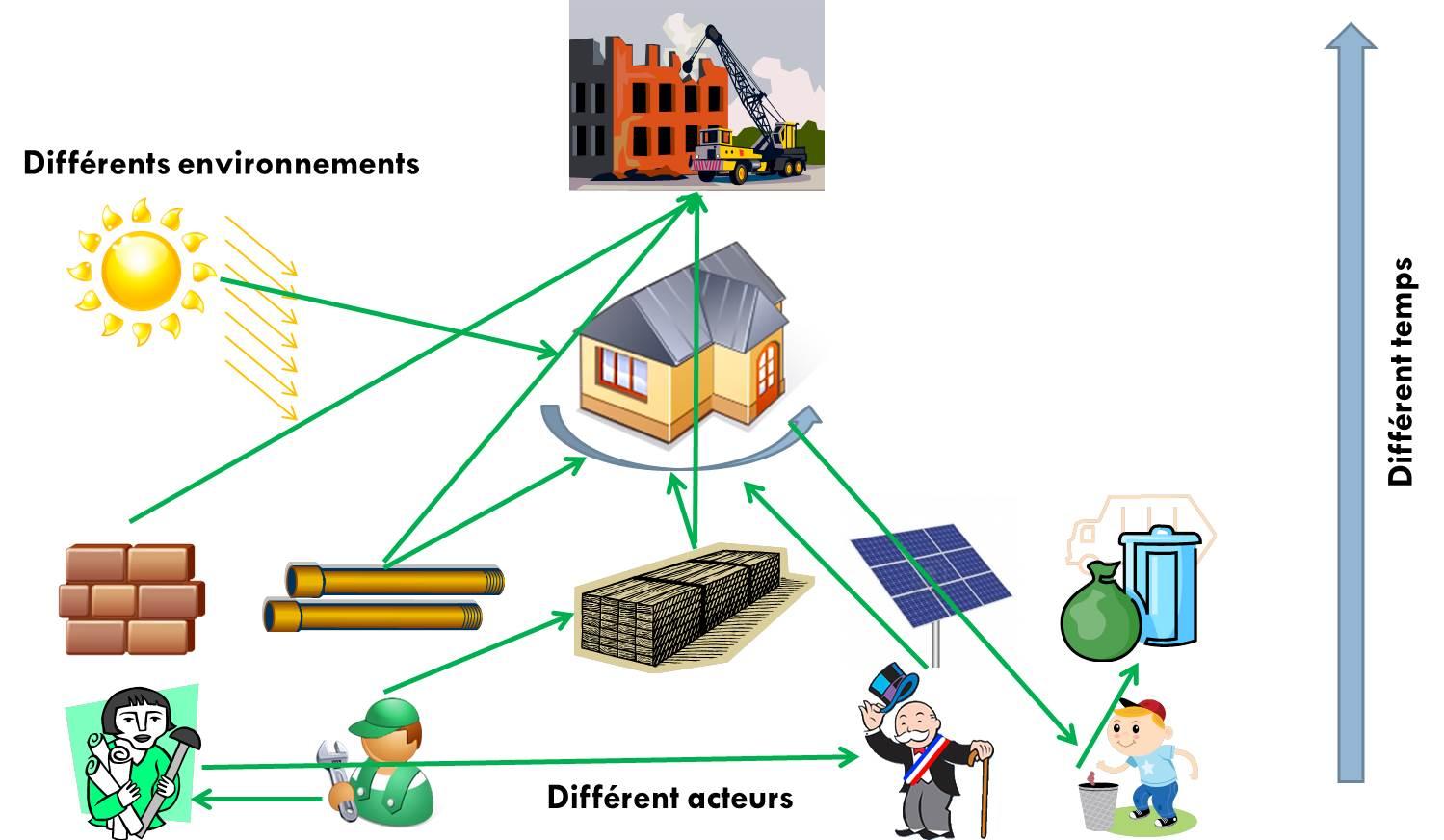 ACV orientée action dans un exemple bâtiment